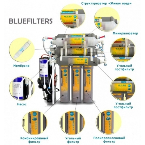 BlueFilters New Line RO-8 PP